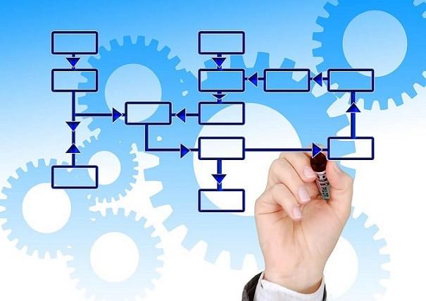 مفاهیم مدیریت فرآیندهای کسب و کار